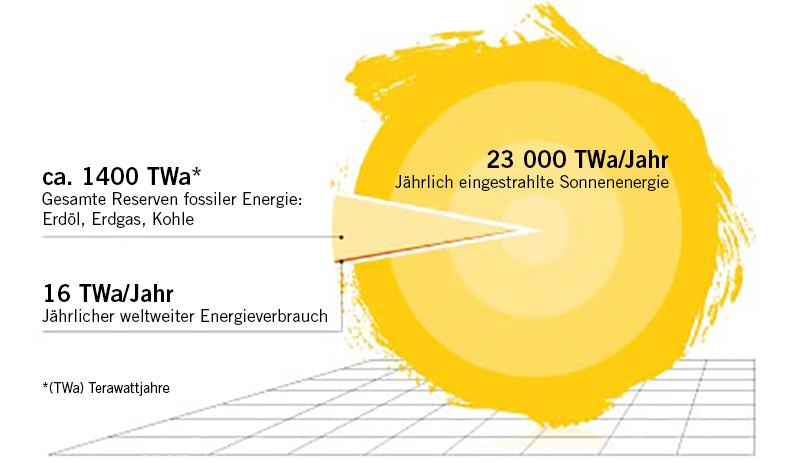 Großzügig Ein Diagramm Der Sonnenenergie Bilder - Elektrische ...
