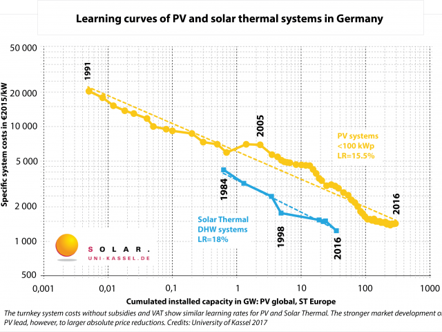 Learning curves of PV and solar thermal systems in Germany